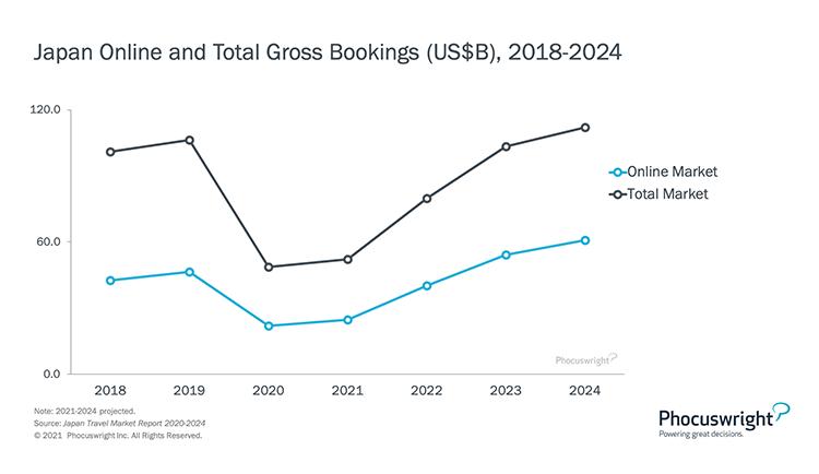 Phocuswright Chart: Japan Travel Marketing Gross Bookings