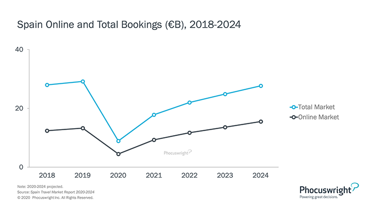 Phocuswright Chart: Spain Online and Total Bookings: 2018-2024