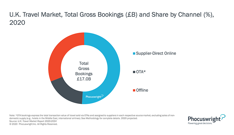 Phocuswright Chart: UK Travel Market Total Gross Bookings and Share by Channel 2020