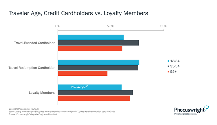 Phocuswright Chart: Traveler Age Credit Cardholders vs Loyalty Members