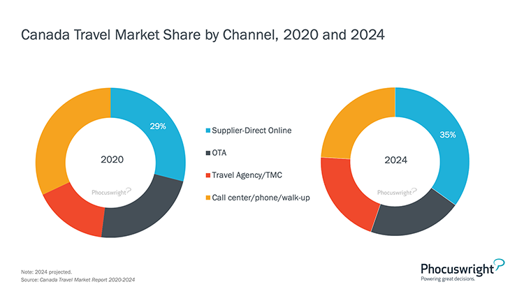 Phocuswright Chart: Canada Travel Market Share by Channel 2020-2024