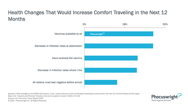 Phocuswright Chart: Health Changes That Would Increase Comfort in Travel