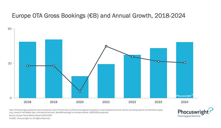 Phocuswright Chart: Europe OTA Gross Bookings