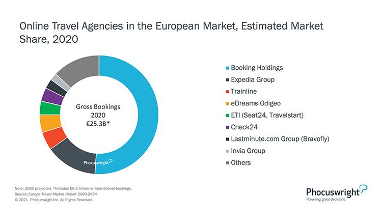 Phocuswright Chart: OTA Market Share