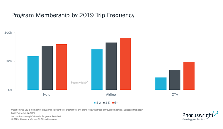 Phocuswright Chart: Program Membership by 2019 Trip Frequency