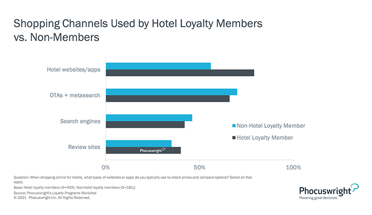 Phocuswright Chart: Shopping Channels Used by Hotel Loyalty Members vs. Non-Members