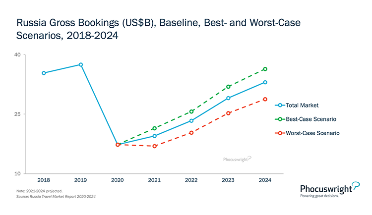 Phocuswright Chart: Russia Gross Bookings Baseline Best and Worst Case Scenarios 2018-2024