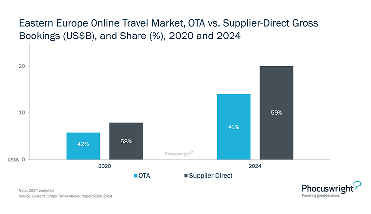 Phocuswright Chart: Eastern Europe Online Travel Market OTA vs Supplier Direct Gross Bookings and Share - 2020-2024