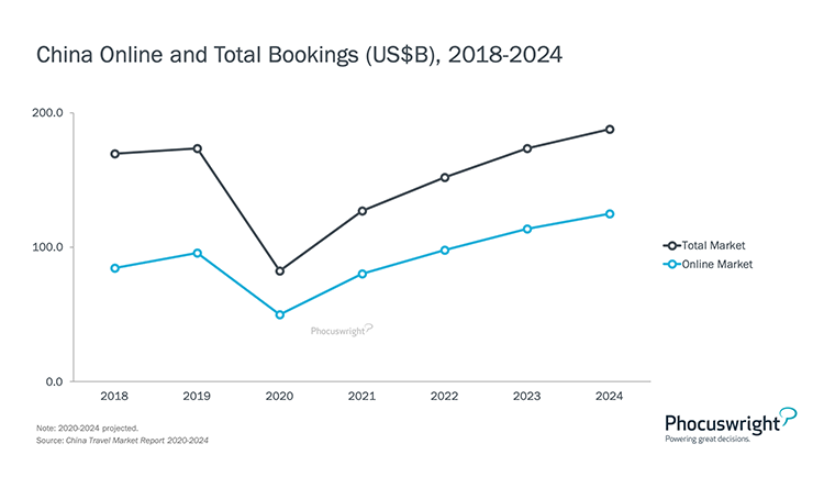 Phocuswright Chart: China Online and Total Bookings 2018-2024