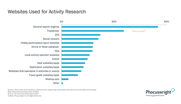 Phocuswright Chart: Websites Used for Activity Research