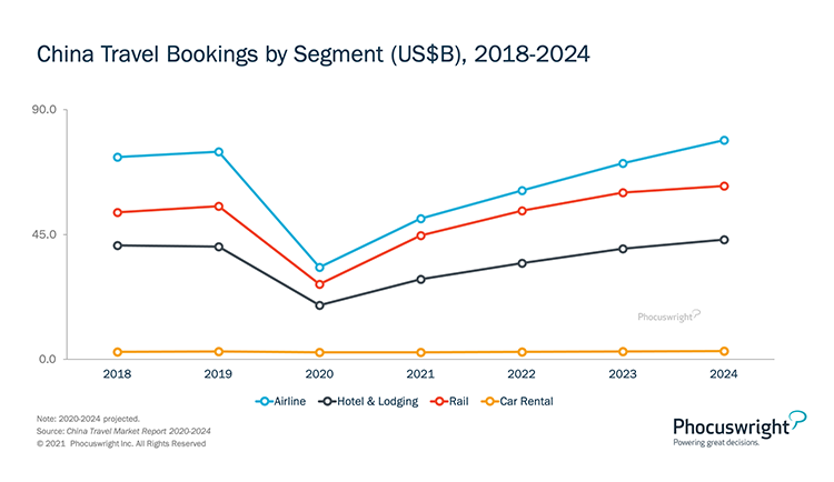 Phocuswright Chart: China Travel Bookings by Segment 2018-2024