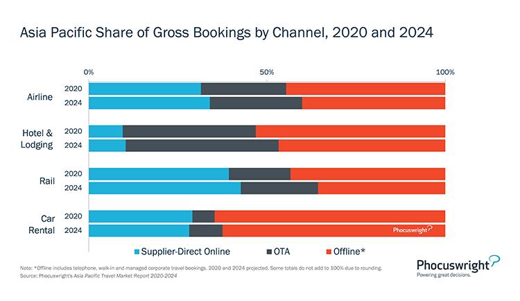 Phocuswright Chart: APAC Share of Gross Bookings by Channel - 2020-2024