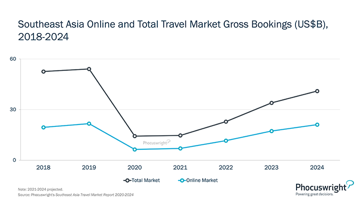 Phocuswright Chart: Southeast Asia Online and Total Travel Market Gross Bookings 2018-2024