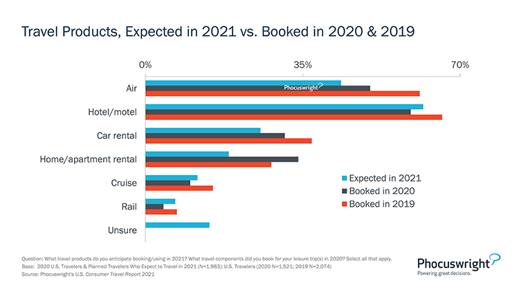Phocuswright Chart: Travel Products Expected in 2021 vs Booked in 2020-2019