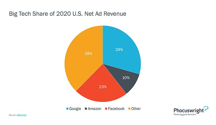 Phocuswright Chart: Big Tech Share of 2020 U.S. Net Ad Revenue
