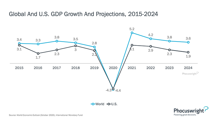 Phocuswright Chart: Global US GDP Growth Projections 2015-2024