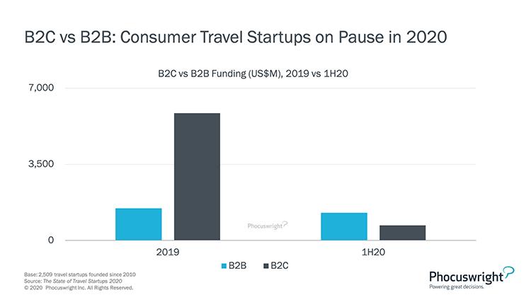 Phocuswright Chart: B2C vs B2B Funding
