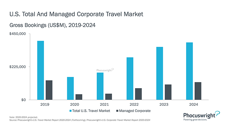 Phocuswright Chart: US Total and Managed Corporate Travel Market 2019-2024