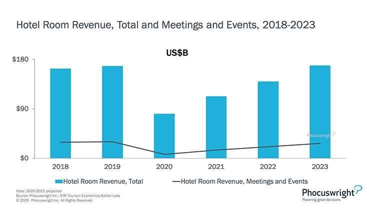 Phocuswright Chart: Hotel Room Revenue Total and Meetings and Events: 2018-2023
