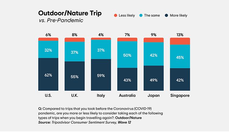 Phocuswright Chart: Outdoor Nature Trip
