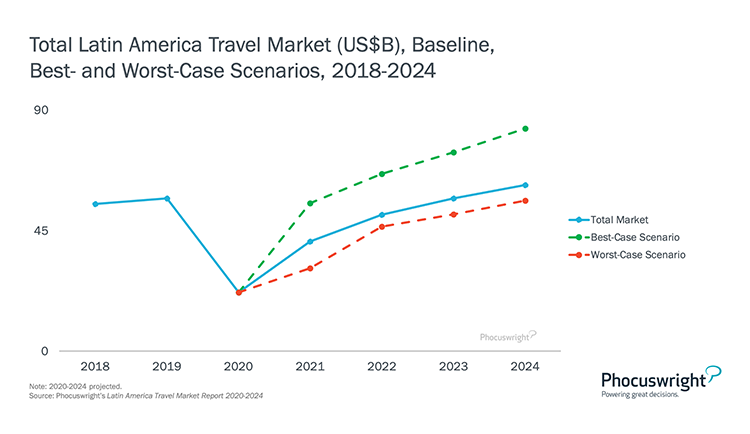 Phocuswright Chart: Total LatAM Travel Market Baseline - Best- and Worst-Case Scenario