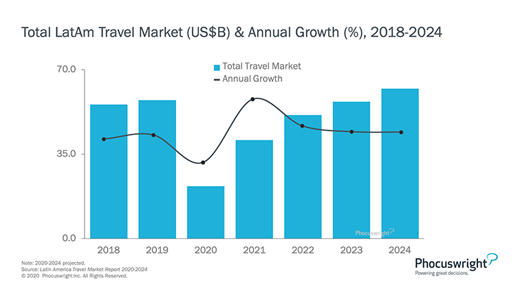 Phocuswright Chart: Total LatAM Travel Market and Annual Growth 2018-2024