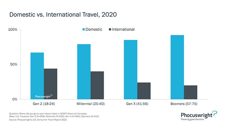 Phocuswright Chart: Domestic vs International 2020