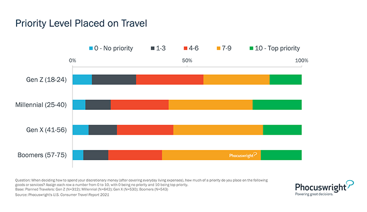 Phocuswright Chart: Priority Level Placed on Travel